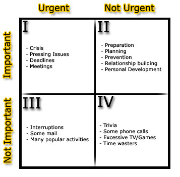 7 Habits Of Highly Effective People Quadrants