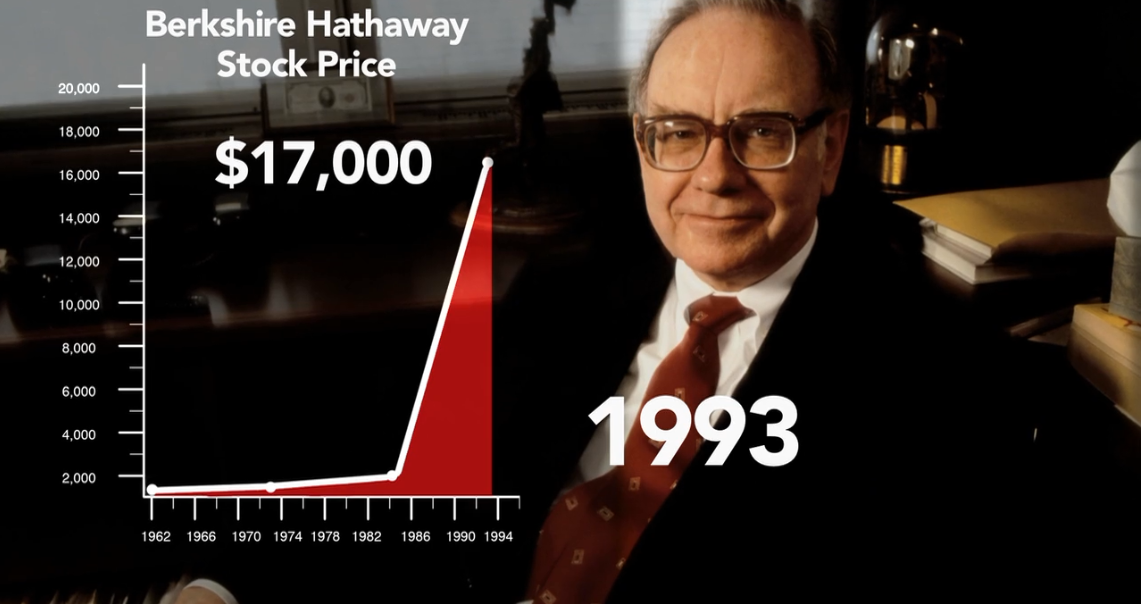 Valuation of Warren Buffet in 1993