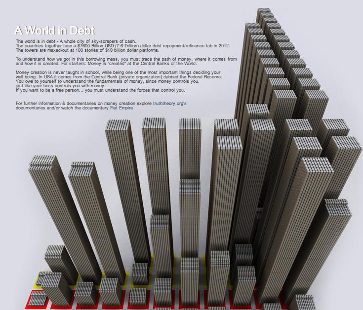 World Debt Visualised 1