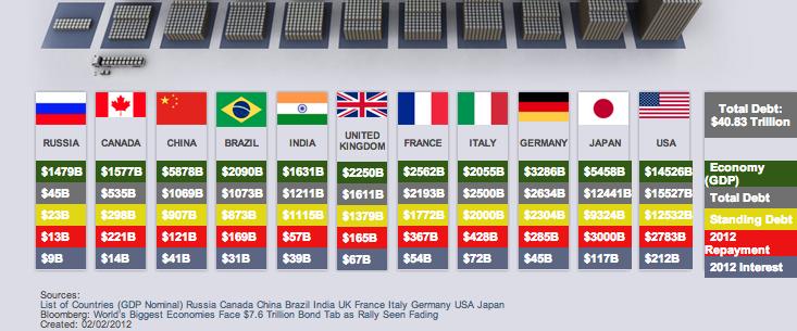World Debt Visualised 2