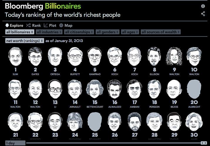 Boomburg's Billionaires