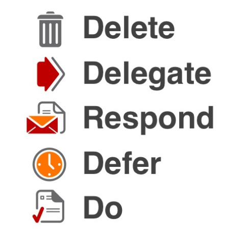 there are five actions in the inbox zero system