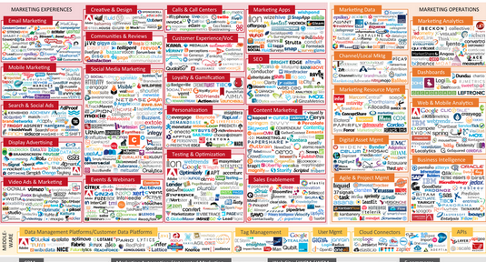 Marketing Companies in the US in 2014