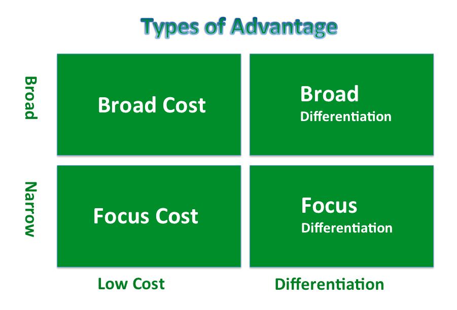 Kinds of Competitive Advantage