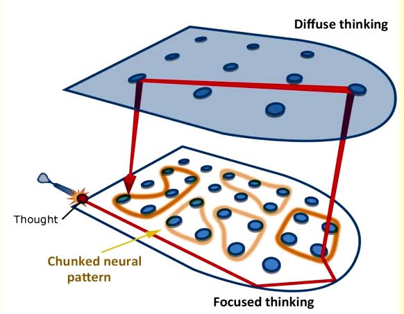 Diffuse versus Focused