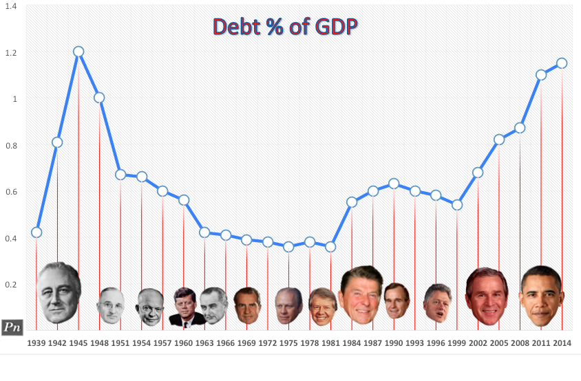 US National Debt as Percentage of GDP
