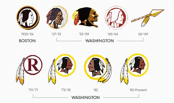redskins as an unethical sports brand name
