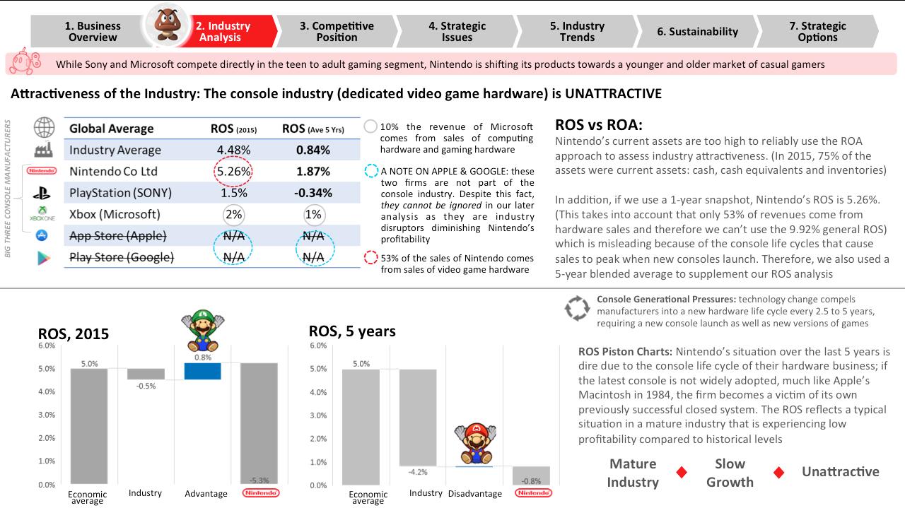nintendo-industry-analysis