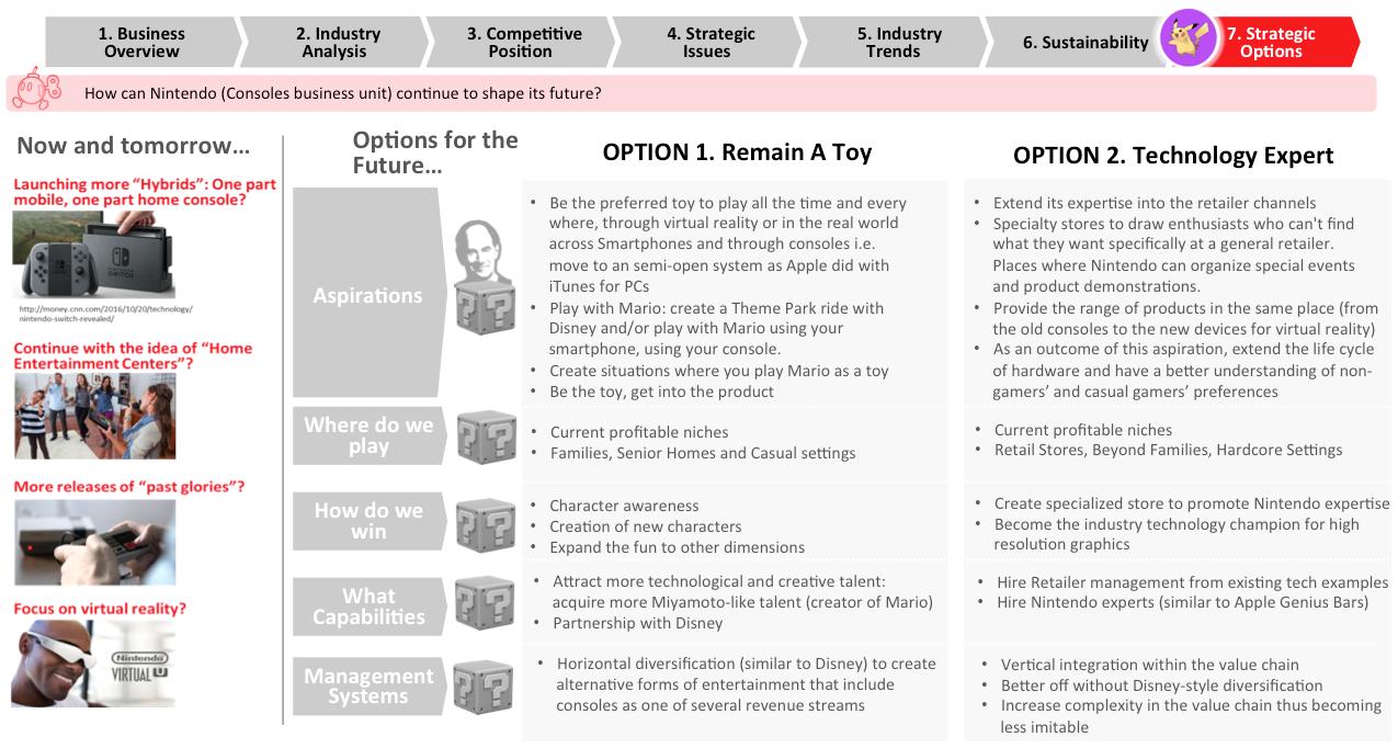 nintendo-strategic-options